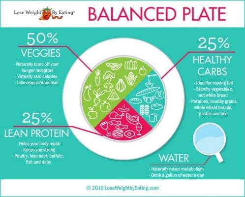 Lose Weight Balanced Plate